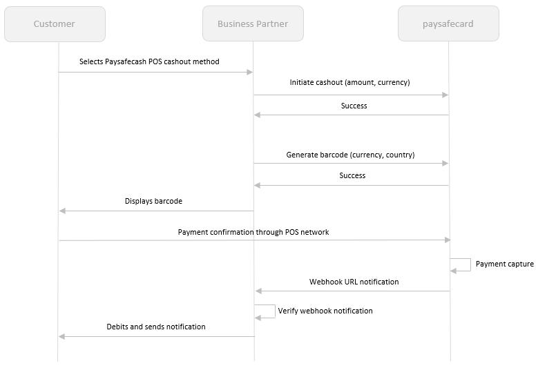 Paysafecash API Documentation